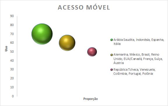 gráfico acesso móvel