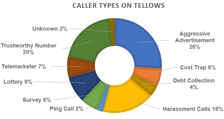 tellows caller types