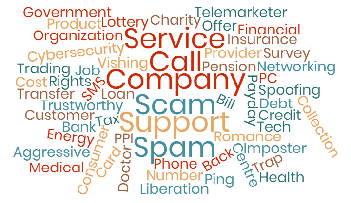 tellows Scam Caller Types