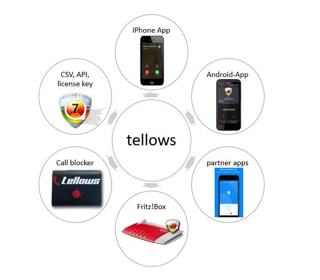 productos tellows
