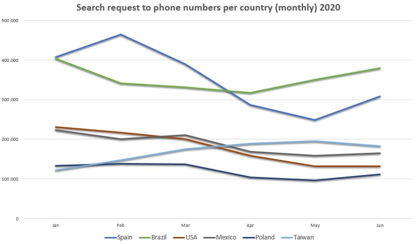 search inquiries tellows worldwide 2020