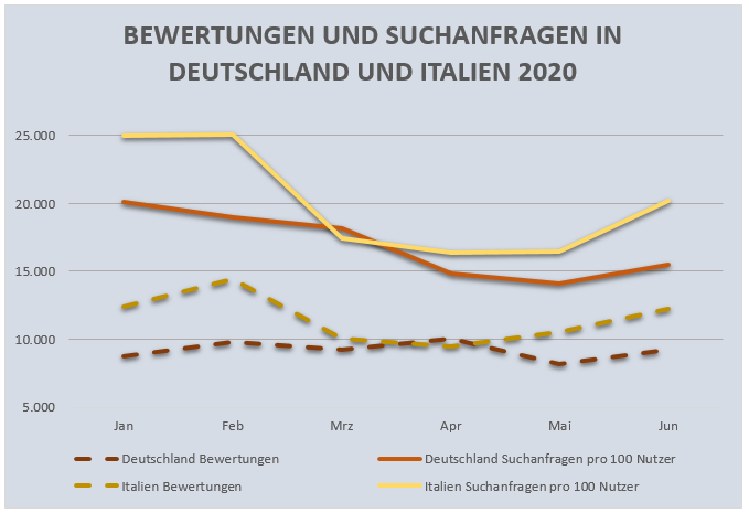 suchanfragen tellows 2020