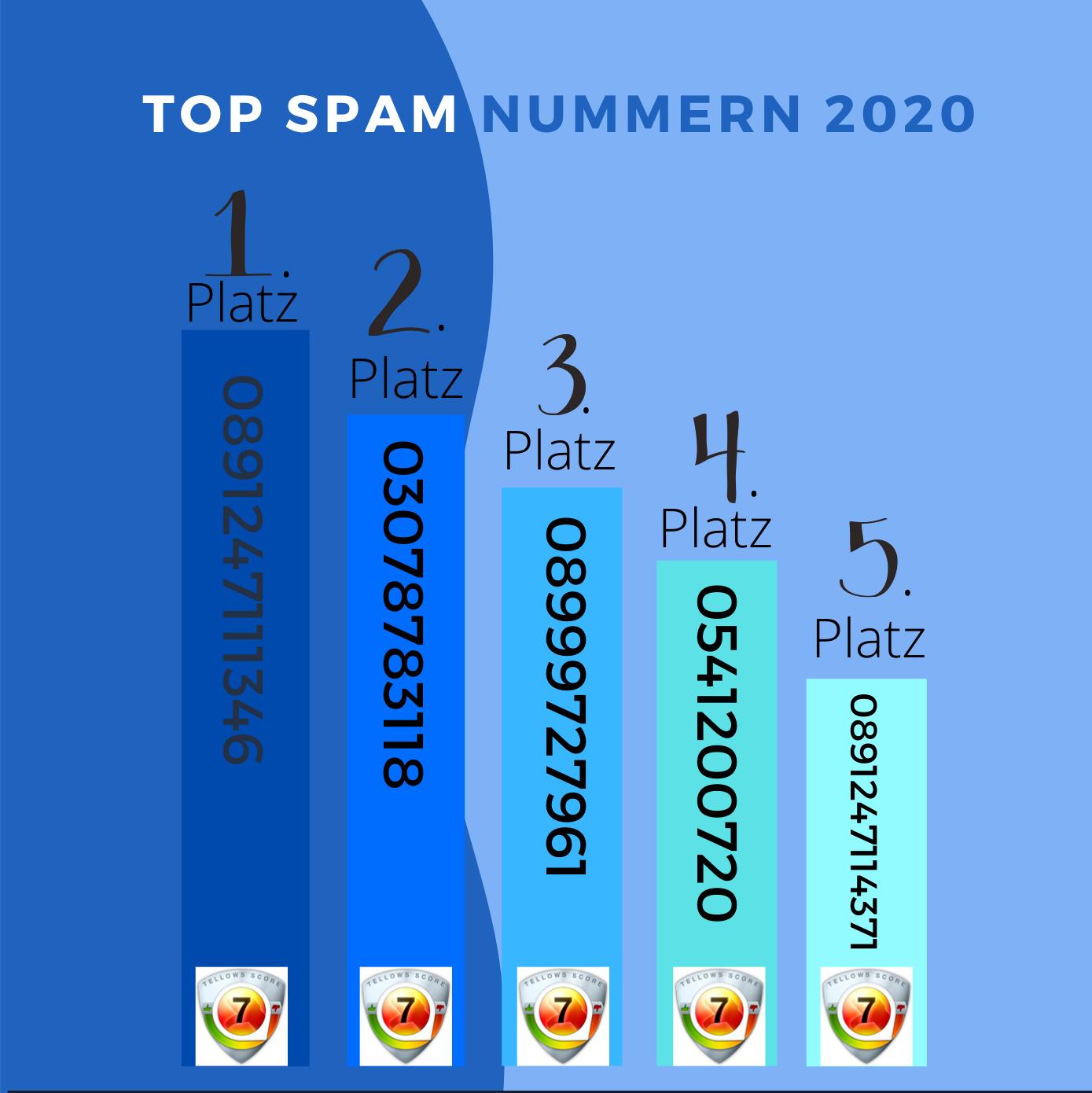 Top Spamnummern 2020