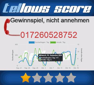 020121960850 tellows Anruferstatistik
