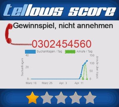 0302454560 tellows Anruferstatistik