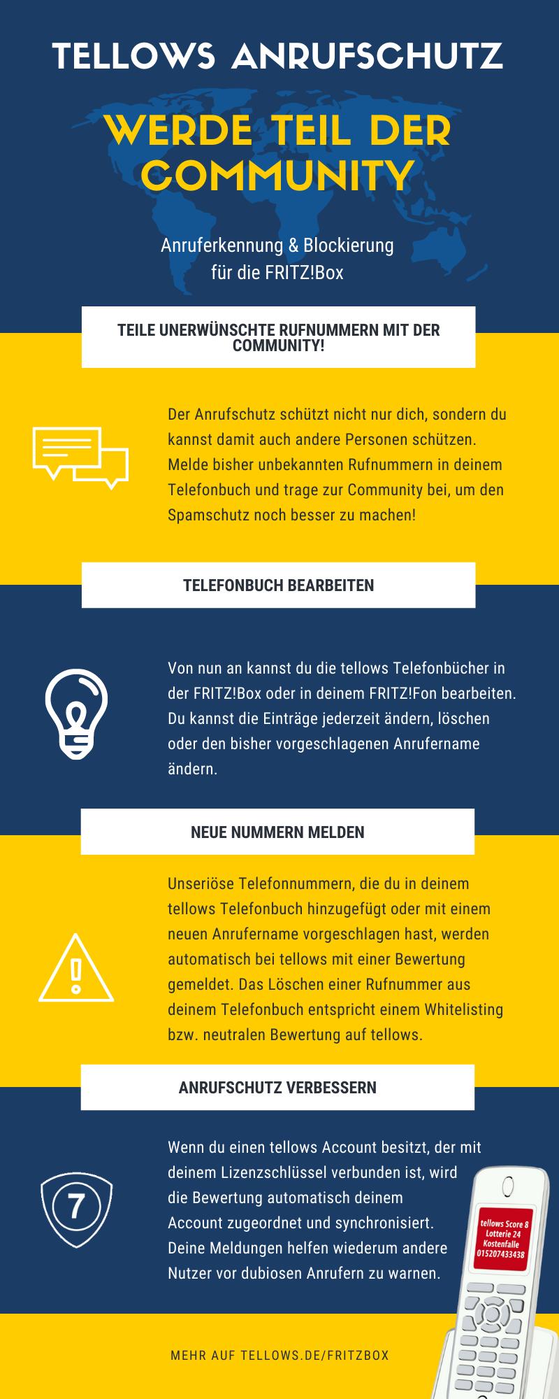 tellows Anrufschutz Infografik